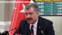 Sağlık Bakanı Fahrettin Koca 25 Kasım corona virüsü hasta ve vefat sayılarını açıkladı! İşte 25 Kasım koronavirüs tablosu